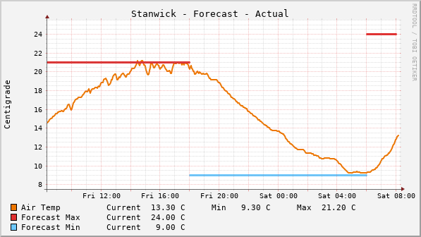 Stanwick Temperature Forecast Graph