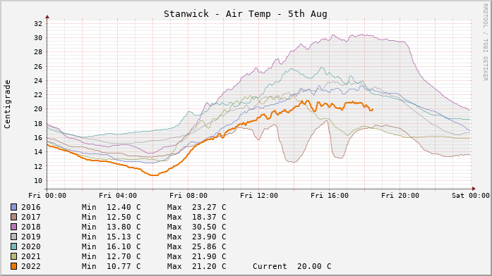 Stanwick Temperatures Day