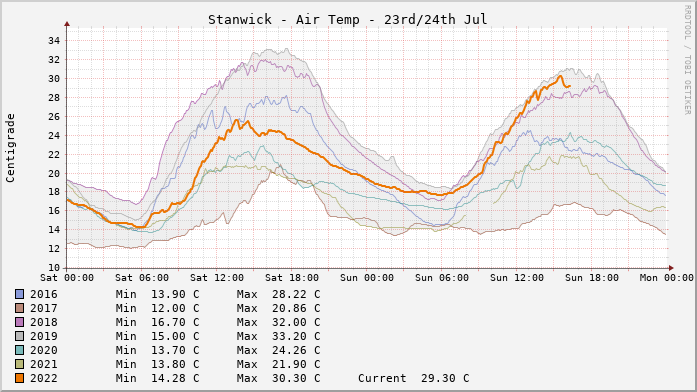 Stanwick Temperatures Day to Day