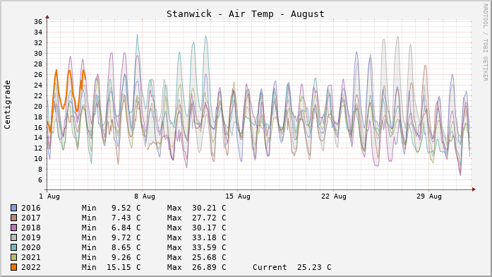Stanwick Temperatures Month