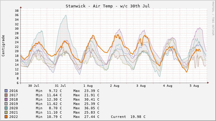 Stanwick Temperatures Week