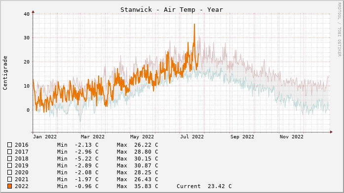 Stanwick Temperatures Year