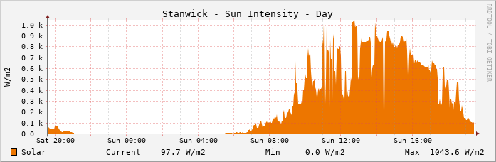 Stanwick Solar Intensity