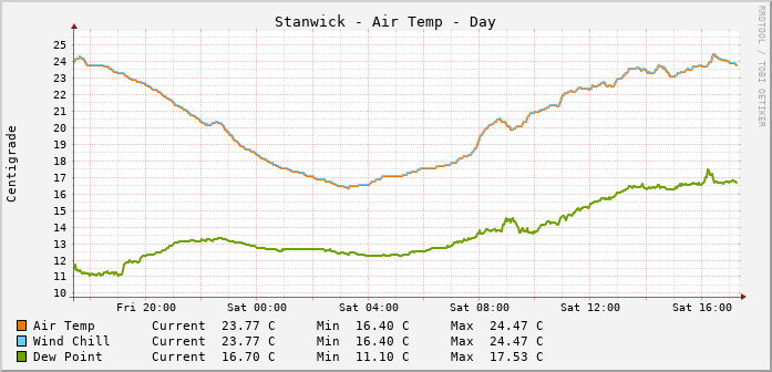 Stanwick Temperatures