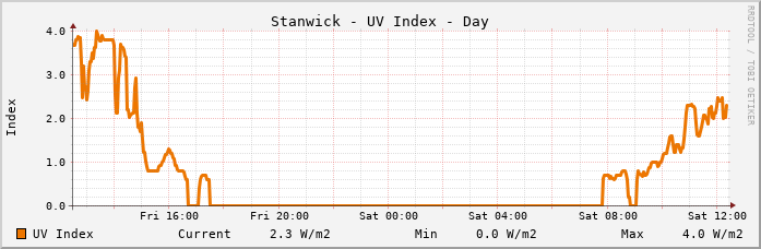 Stanwick UV Index