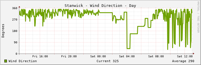 Stanwick Wind Direction